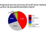 El opción por el PSUV es mayoría sobre el resto de los partidos
