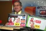 Chirnos asegura que la brecha es de 27,7% a favor de Chávez.