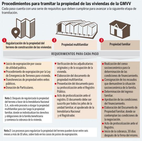 Infografía GMVV