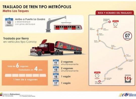 Infografía: Prensa Metro Los Teques